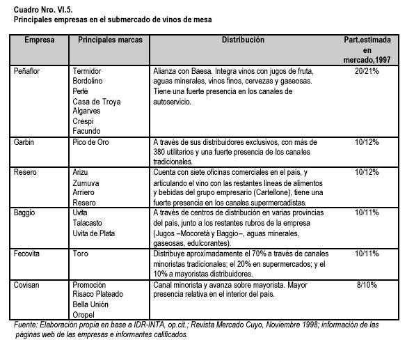 El Complejo Vitivinícola Argentino En Los Noventa